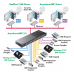 Digi AnywhereUSB 14 (AW-USB-14-W) — Внедрение под ключ
